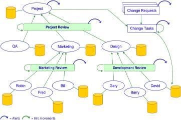 Change Management diagram